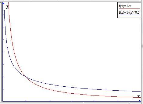 sqrt1onerx